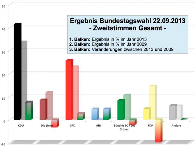 Wahlergebnisse der Bundestagswahl 2013